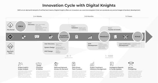 Innovation Process 1