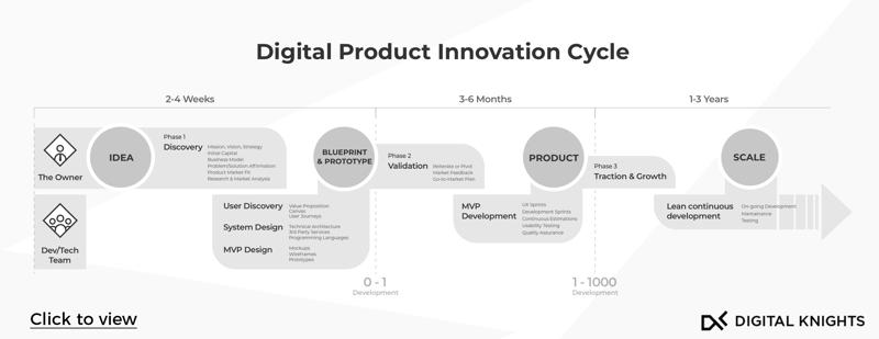 Innovation Process 2